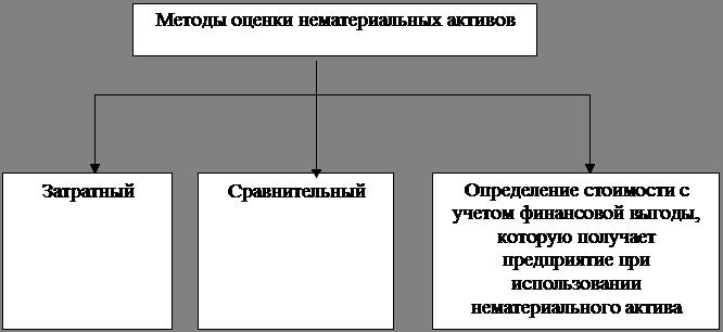 Дипломная работа организация учета нематериальных активов  Дипломная работа организация учета нематериальных активов объектом ЗАО ЗМВК Коктебель