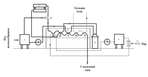 схема пастеризатора ОПФ-1: