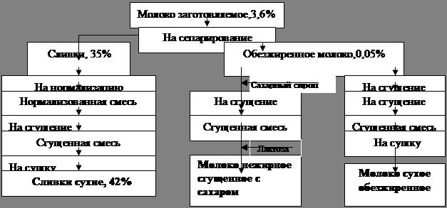 Рис.2.1.1.1 − Схема