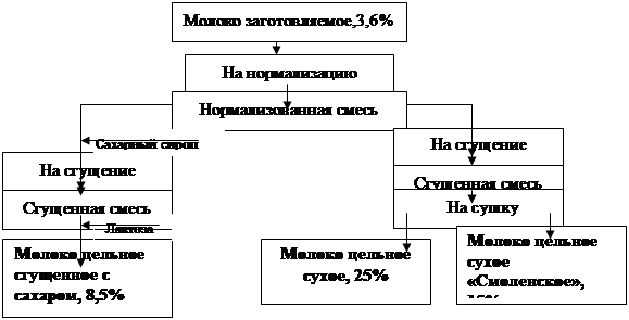 Рис.2.1.1.2 − Схема