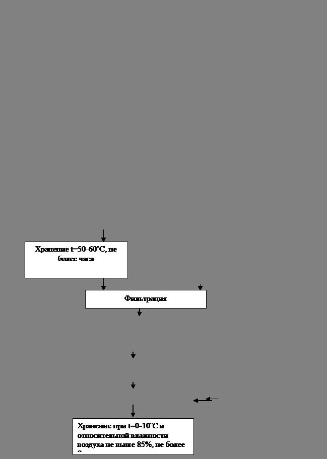 Рис. 2.2.2.2 - Блок-схема производства сухого обезжиренного молока.