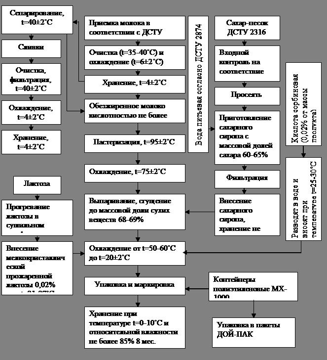 Рис. 2.2.2.4 – Блок-схема