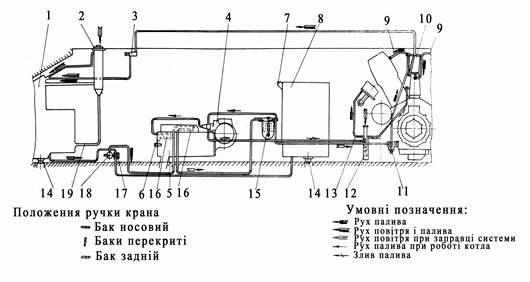 Схема роботи системи живлення