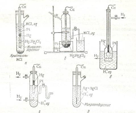Схема электрода: aq | H2(г.