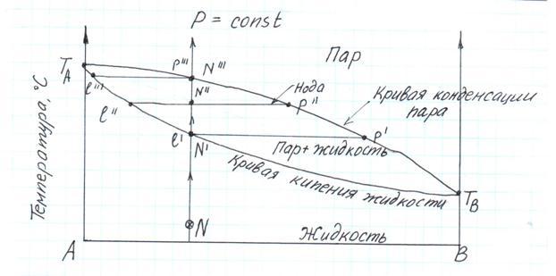 Диаграмма кипения двухкомпонентной системы